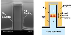 Left: A scanning electron microscope image of Matsudaira's metal-coated laser. Right: The layout of Matsudaira's metal coated laser showing the 10 layers of InAs/GaAs quantum dots.