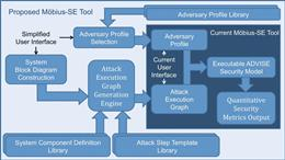 A chart of the proposed Möbius-SE tool that companies can use the tool to simulate potential attacks on their system to find out where they are most vulnerable.